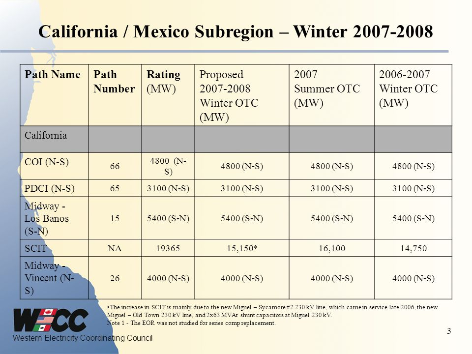 Western Electricity Coordinating Council 4 Northwest Subregion Winter 2007-2008 Path Number Rating (MW) 2007-2008 Winter OTC (MW) 2006-2007 Winter OTC (MW) 2007 Summer OTC (MW) COI + NW-Sierra664800 (N-S) 3675 (S-N) 4800 (N-S) 3675 (S-N) 4800 (N-S) 3675 (S-N) 4800 (N-S) 3675 (S-N) PDCI653100 (N-S) 3100 (S-N) 3100 (N-S) 2200 (S-N) 3100 (N-S) 2200 (S-N) 3100 (N-S) 2200 (S-N) NW-Sierra76300 (N-S) 300 (S-N) 300 (N-S) 300 (S-N) 300 (N-S) 300 (S-N) 300 (N-S) 300 (S-N) COI + NW-Sierra + PDCI N/A7900 (N-S) 6775 (S-N) 7900 (N-S) 5875 (S-N) 7900 (N-S) 5875 (S-N) 7900 (N-S) 5875 (S-N) NJD73Not Rated 7700 (N-S) 7800 (N-S) Brownlee East551850 (W-E) Montana-NW82200 (E-W) 1350 (W-E) 2200 (E-W) 1070-1300 (W-E) 2200 (E-W) 1070-1300 (W-E) 2200 (E-W) 650-1250 (W-E) MT-SEN/ANot Rated (N-S) Not Rated (S-N) *600 (N-S) *462-600 (S-N) 600 (N-S) 351-600 (S-N) HL 415-600 (S-N) LL 600 (N-S) 282-600 (S-N) West of Hatwai64277 (E-W)4036 (E-W) 4065 (E-W)