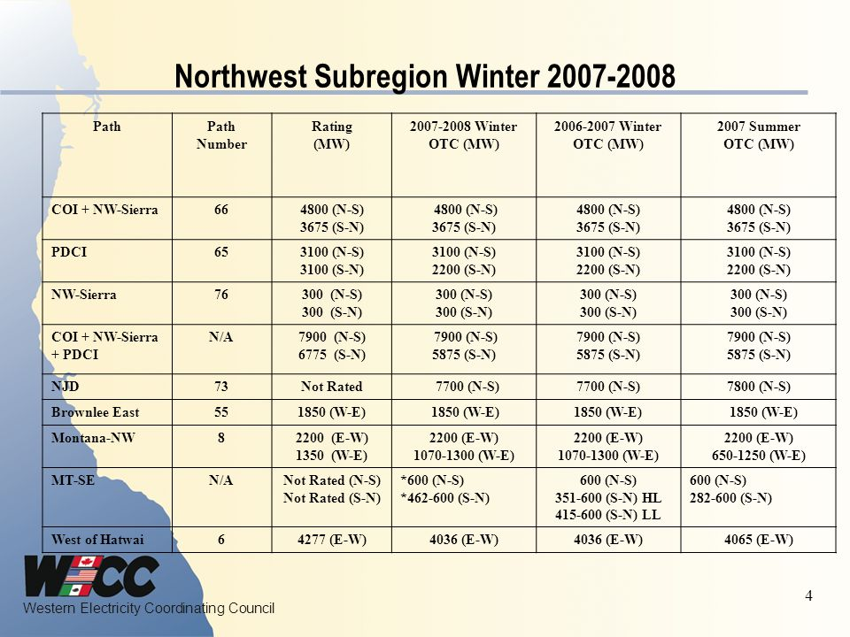 Western Electricity Coordinating Council 5 Northwest Subregion Winter 2007-2008 Path Number Rating (MW) 2007-2008 Winter OTC (MW) 2006-2007 Winter OTC (MW) 2007 Summer OTC (MW) NW-Canada33150 (N-S) 2000 (S-N) 3150 (N-S) 2000 (S-N) 3150 (N-S) 2000 (S-N) 3150 (N-S) 2000 (S-N) Sierra-Idaho16500 (N-S) 360 (S-N) 500 (N-S) 262 (S-N) 500 (N-S) 262 (S-N) 500 (N-S) 262 (S-N) Sierra-PG&E24160 (E-W) 160 (W-E) 150 (E-W) 70 (W-E) 150 (E-W) 70 (W-E) 105 (E-W) 100 (W-E) Sierra-Utah32440 (E-W) 235 (W-E) 370 (E-W) 235 (W-E) 370 (E-W) 235 (W-E) 370 (E-W) 235 (W-E) Idaho-NW142400 (E-W) 1200 (W-E) 2304 (E-W) *1200 (W-E) 2304 (E-W) 1200 (W-E) 2304 (E-W) 1090 (W-E) Midpoint-Summer Lake 751500 (E-W) 400 (W-E) 1500 (E-W) *400 (W-E) 1500 (E-W) 400 (W-E) 1500 (E-W) 400 (W-E) Bridger West192200 (E-W) Borah West172557 (E-W)*2557 (E-W)2307 (E-W)2557 (E-W) Path C201000 (N-S) 1000 (S-N) 820 (N-S) 785-950 (S-N) 820 (N-S) 785-950 (S-N) 820 (N-S) 775-900 (S-N) Montana-Idaho18356 (N-S) 337 (S-N) 356 (N-S) *256 (S-N) 356 (N-S) 234 (S-N) 356 (N-S) 250-270 (S-N) Alberta-BC11000 (E-W) 1200 (W-E) 1000 (E-W) 1160 (W-E) 1000 (E-W) 1160 (W-E) 1000 (E-W) 1160 (W-E) *Path was studied for the Winter 2007-2008 Operating Season Note 1 - New Borah line, shunt capacitor and Hatlay is a three terminal line as why Borah West rating increased Note 2 - The following numbers was not studied due to any physical flow in winter season.