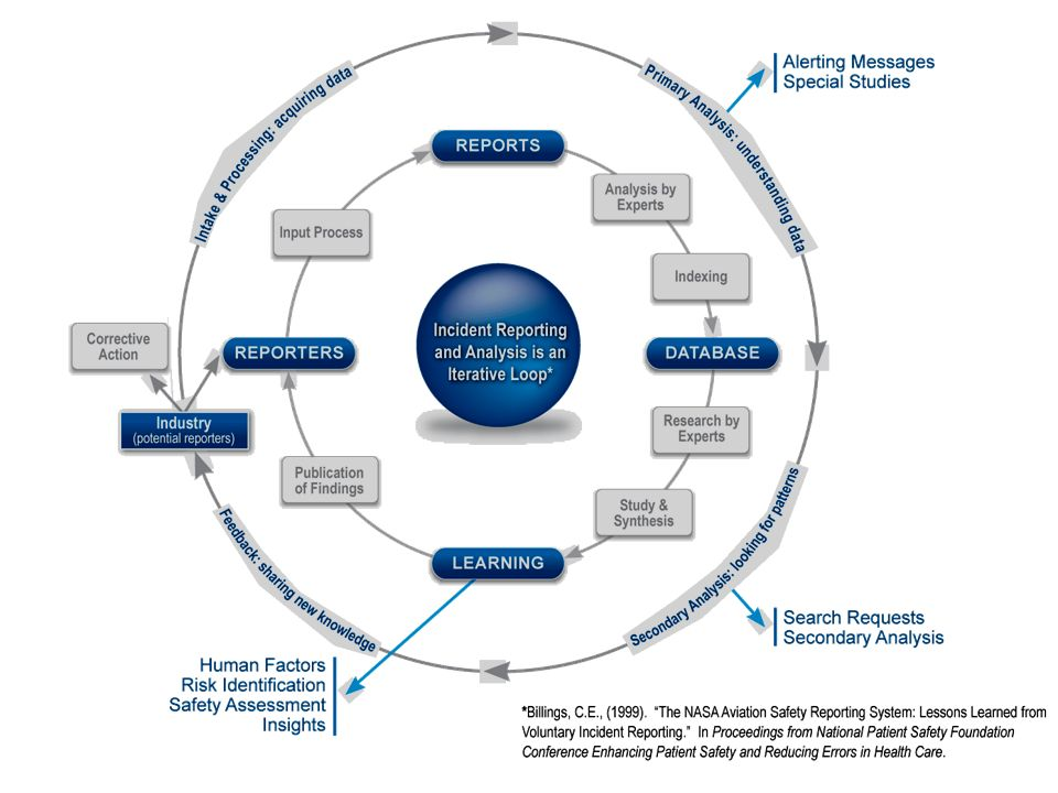 Aviation Safety Reporting System Incident Reporting Model