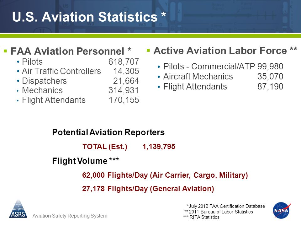 Aviation Safety Reporting System U.S.