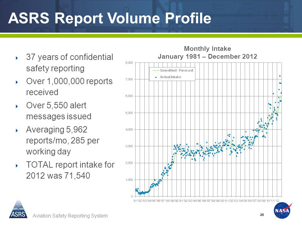 Aviation Safety Reporting System 26 Monthly Intake January 1981 – December 2012 ASRS Report Volume Profile 37 years of confidential safety reporting Over 1,000,000 reports received Over 5,550 alert messages issued Averaging 5,962 reports/mo, 285 per working day TOTAL report intake for 2012 was 71,540