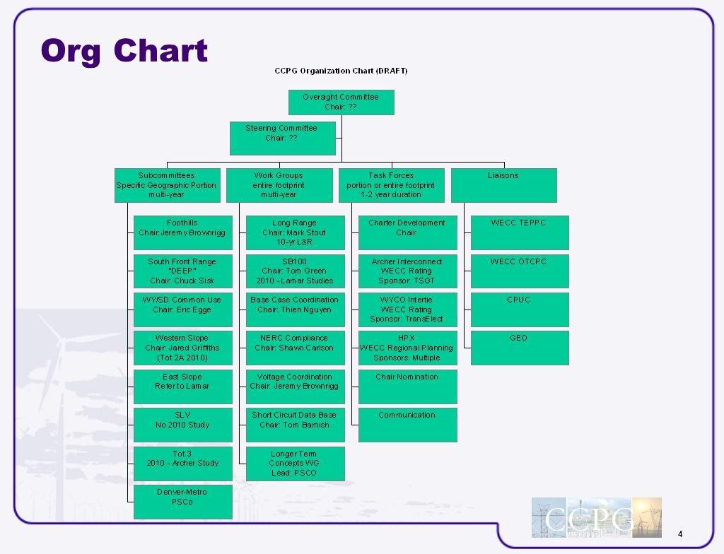 4 Org Chart