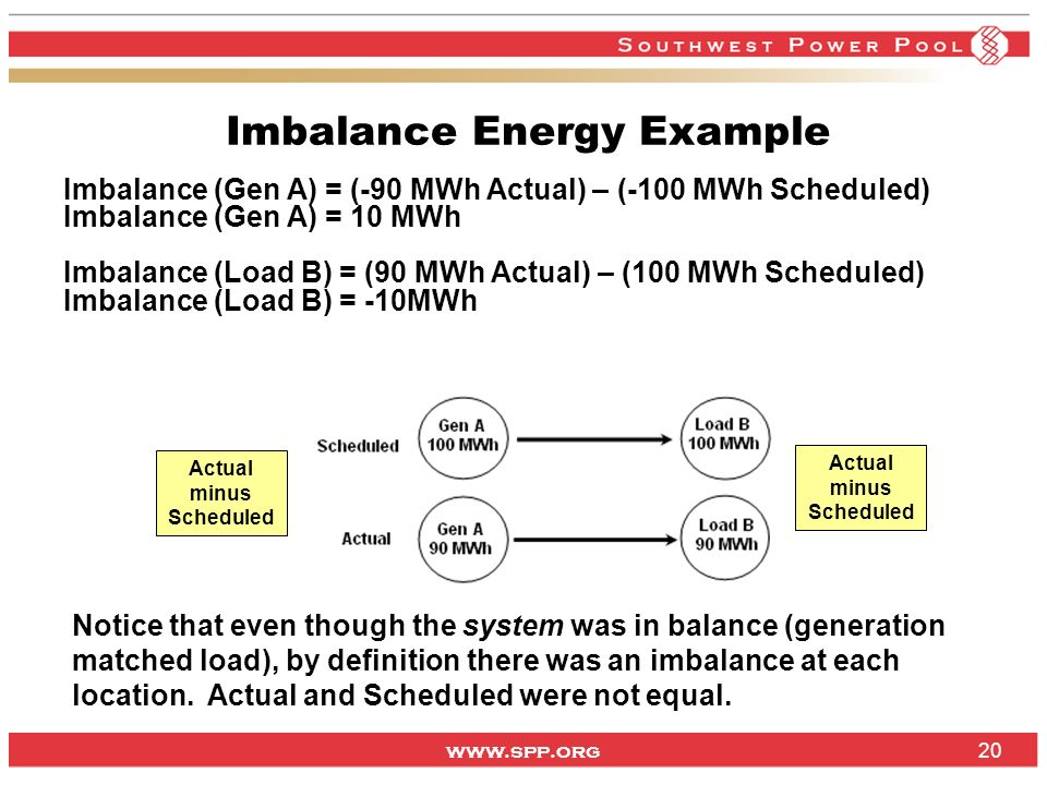 www.spp.org 20 Imbalance Energy Example Imbalance (Gen A) = (-90 MWh Actual) – (-100 MWh Scheduled) Imbalance (Gen A) = 10 MWh Imbalance (Load B) = (9