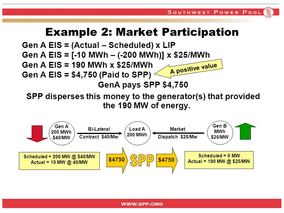 www.spp.org Example 2: Market Participation Gen A EIS = (Actual – Scheduled) x LIP Gen A EIS = [-10 MWh – (-200 MWh)] x $25/MWh Gen A EIS = 190 MWh x $25/MWh Gen A EIS = $4,750 (Paid to SPP) GenA pays SPP $4,750 SPP disperses this money to the generator(s) that provided the 190 MW of energy.