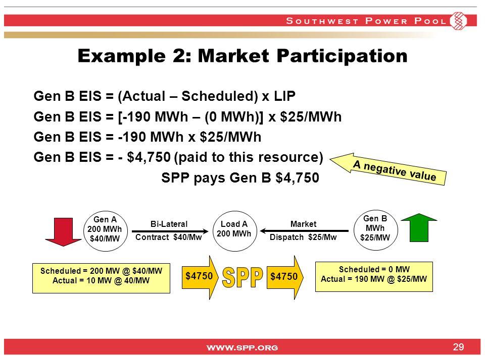 www.spp.org 29 Example 2: Market Participation Gen B EIS = (Actual – Scheduled) x LIP Gen B EIS = [-190 MWh – (0 MWh)] x $25/MWh Gen B EIS = -190 MWh x $25/MWh Gen B EIS = - $4,750 (paid to this resource) SPP pays Gen B $4,750 Gen B MWh $25/MW Gen A 200 MWh $40/MW Load A 200 MWh Scheduled = 200 MW @ $40/MW Actual = 10 MW @ 40/MW Bi-Lateral Contract $40/Mw Scheduled = 0 MW Actual = 190 MW @ $25/MW Market Dispatch $25/Mw $4750 A negative value