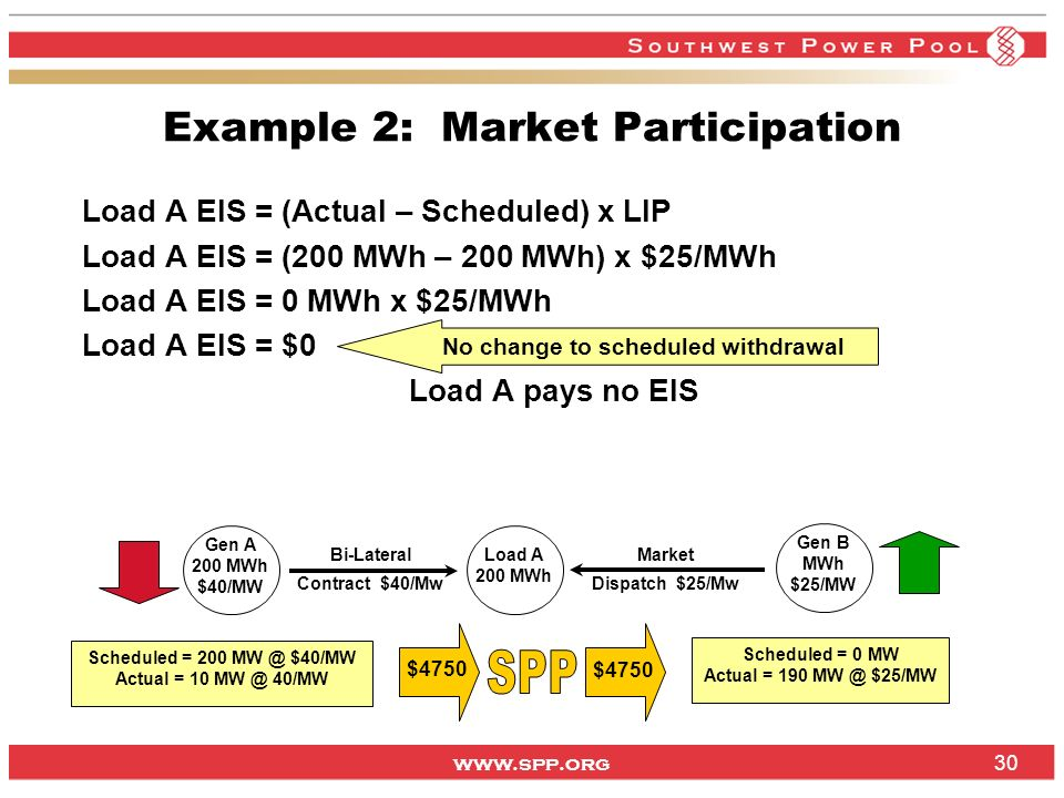 www.spp.org 30 Example 2: Market Participation Load A EIS = (Actual – Scheduled) x LIP Load A EIS = (200 MWh – 200 MWh) x $25/MWh Load A EIS = 0 MWh x