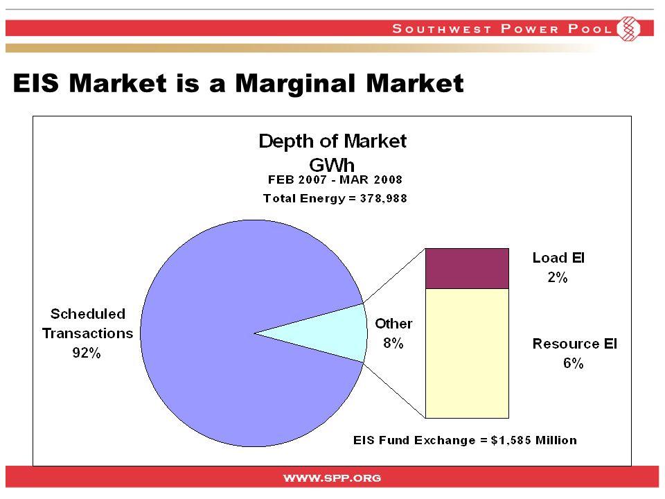 www.spp.org EIS Market is a Marginal Market