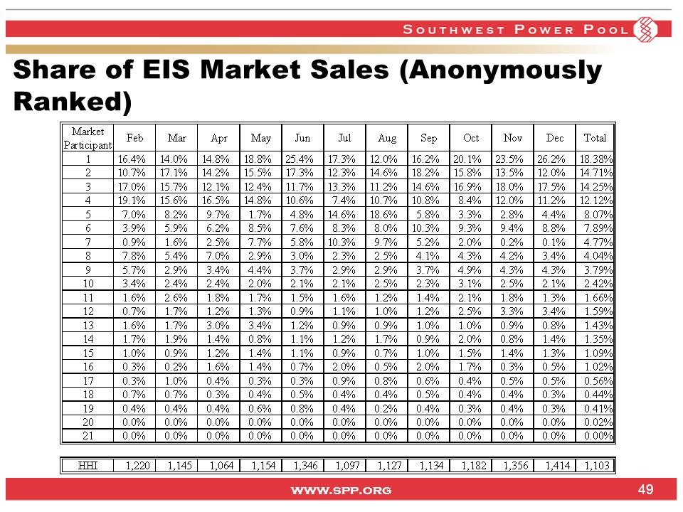 www.spp.org Share of EIS Market Sales (Anonymously Ranked) 49