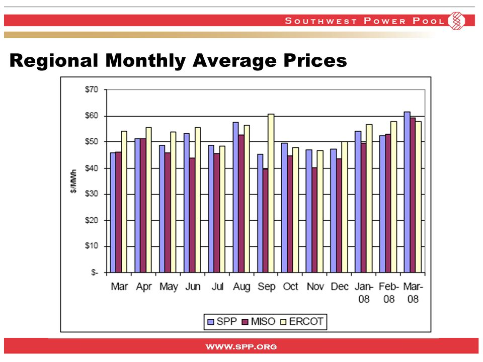 www.spp.org Regional Monthly Average Prices