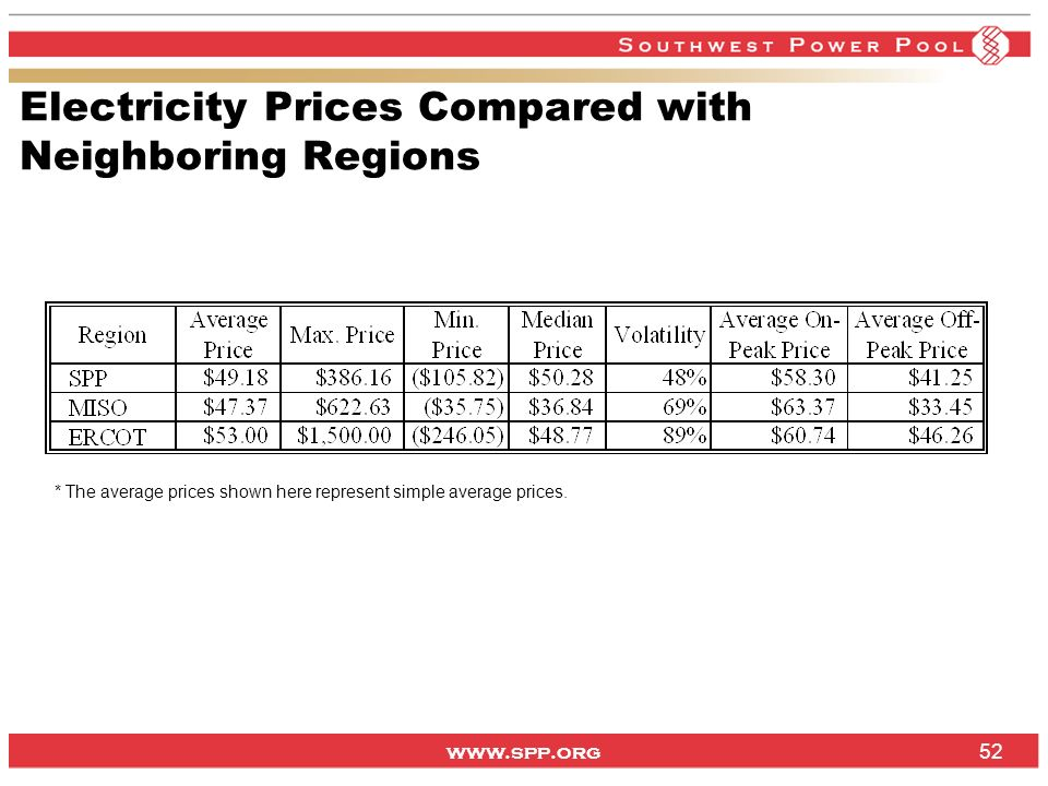 www.spp.org Electricity Prices Compared with Neighboring Regions 52 * The average prices shown here represent simple average prices.