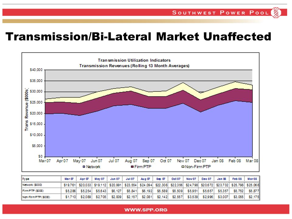 www.spp.org Transmission/Bi-Lateral Market Unaffected