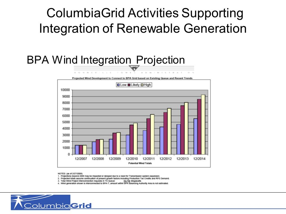 6 ColumbiaGrid Activities Supporting Integration of Renewable Generation BPA Wind Integration Projection