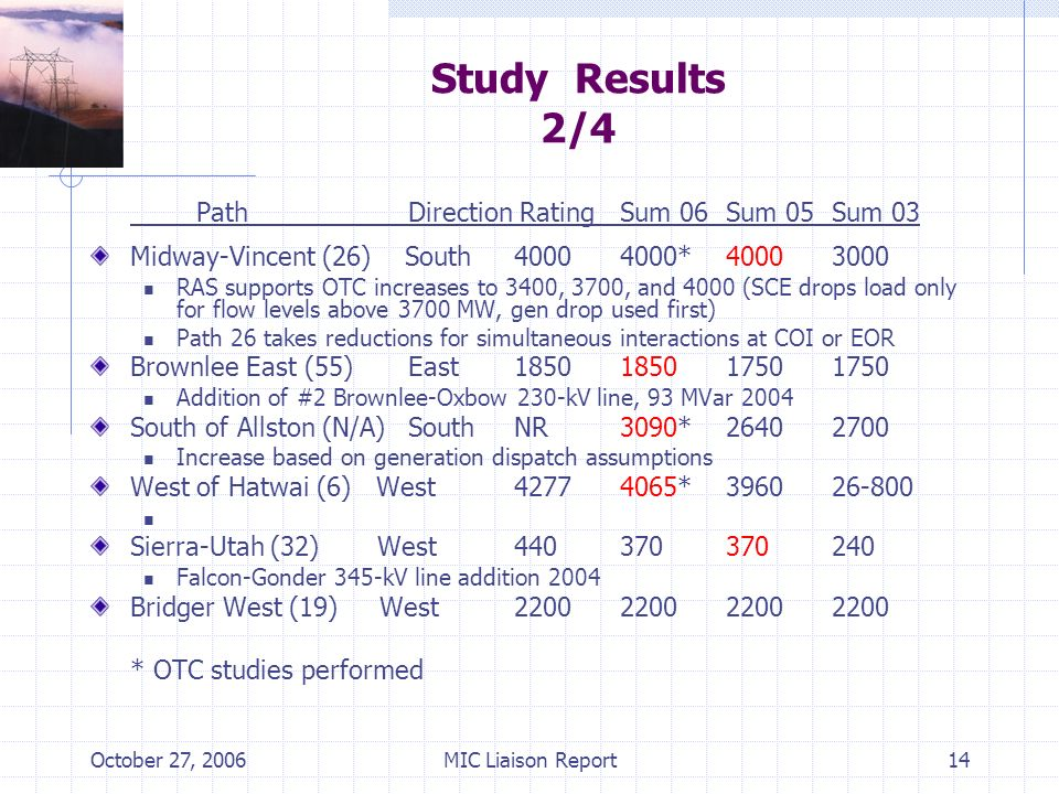 October 27, 2006MIC Liaison Report14 Study Results 2/4 PathDirection RatingSum 06 Sum 05Sum 03 Midway-Vincent (26) South40004000*40003000 RAS supports