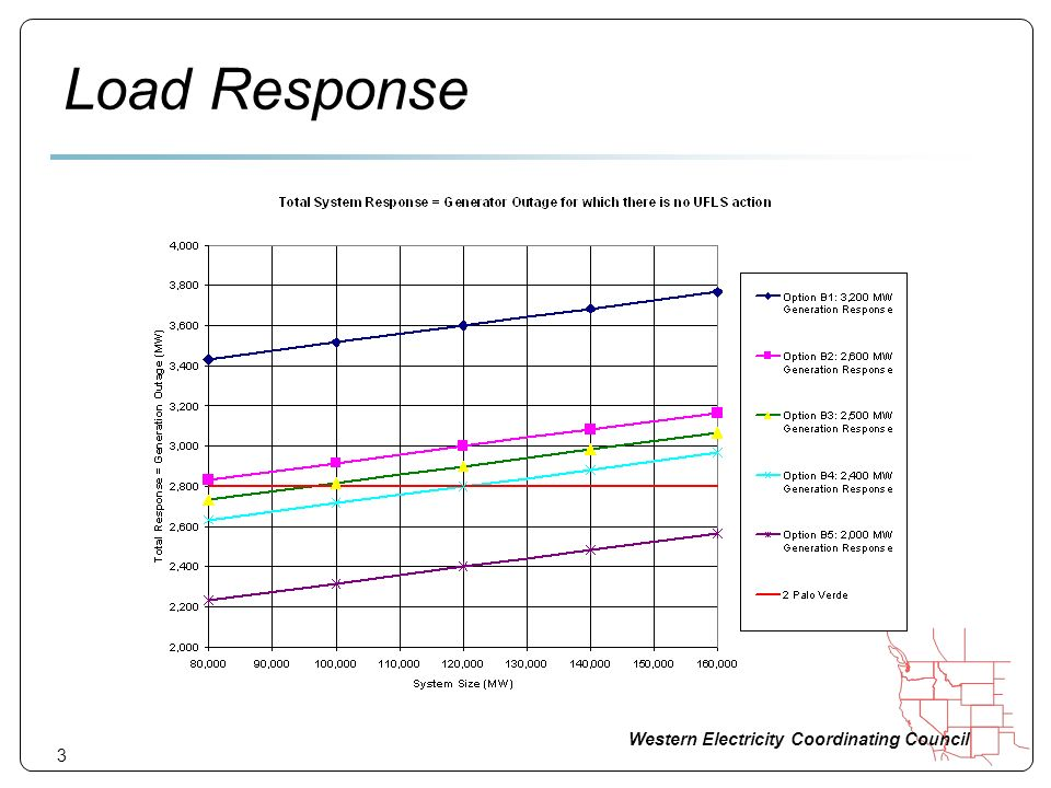 Western Electricity Coordinating Council Load Response 3