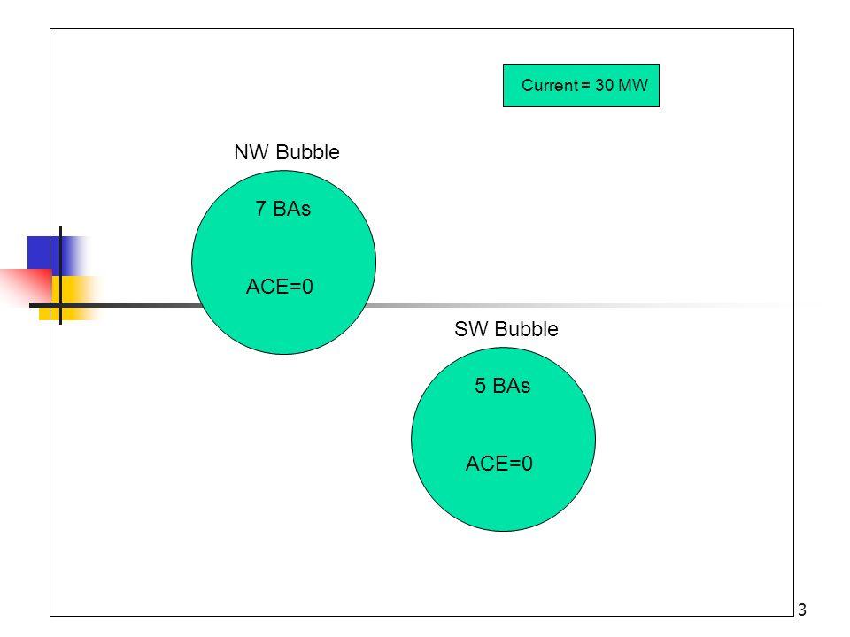 3 NW Bubble 7 BAs ACE=0 SW Bubble 5 BAs ACE=0 Current = 30 MW