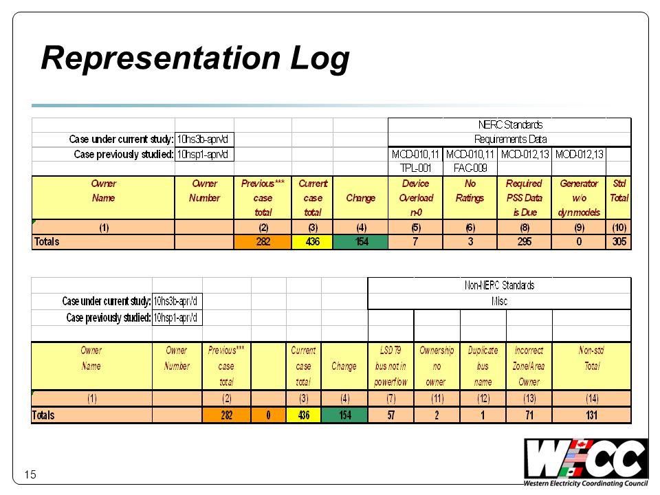 15 Representation Log