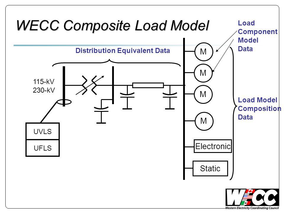 WECC Composite Load Model Electronic M M M 115-kV 230-kV Static M UVLS UFLS Load Model Composition Data Load Component Model Data Distribution Equival