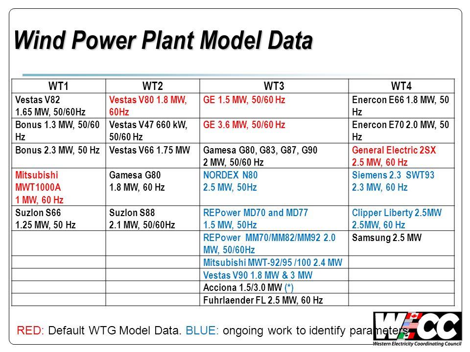 Wind Power Plant Model Data WT1WT2WT3WT4 Vestas V82 1.65 MW, 50/60Hz Vestas V80 1.8 MW, 60Hz GE 1.5 MW, 50/60 HzEnercon E66 1.8 MW, 50 Hz Bonus 1.3 MW