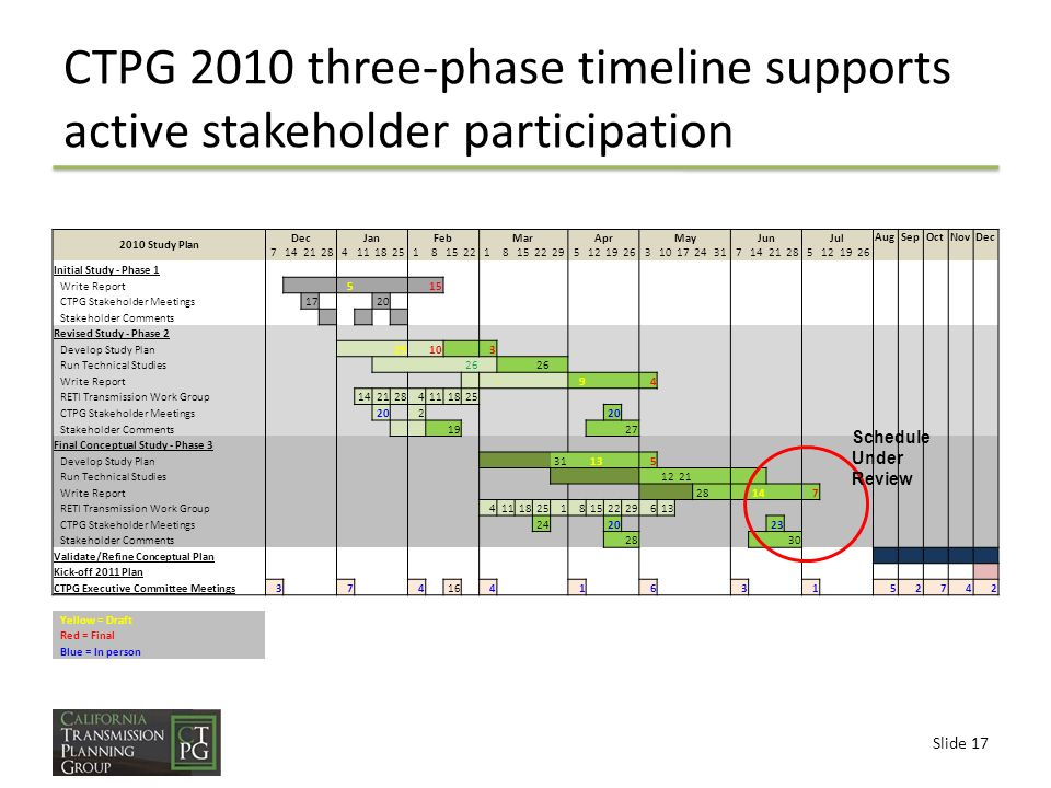 Slide 17 CTPG 2010 three-phase timeline supports active stakeholder participation 2010 Study Plan DecJanFebMarAprMayJunJul AugSepOctNovDec 7142128411182518152218152229512192631017243171421285121926 Initial Study - Phase 1 Write Report 5 15 CTPG Stakeholder Meetings 17 20 Stakeholder Comments Revised Study - Phase 2 Develop Study Plan 29 10 3 Run Technical Studies 26 Write Report 9 4 RETI Transmission Work Group 1421284111825 CTPG Stakeholder Meetings 20 2 Stakeholder Comments 19 27 Final Conceptual Study - Phase 3 Develop Study Plan 31 13 5 Run Technical Studies 1221 Write Report 28 14 7 RETI Transmission Work Group 411182518152229613 CTPG Stakeholder Meetings 24 20 23 Stakeholder Comments 28 30 Validate/Refine Conceptual Plan Kick-off 2011 Plan CTPG Executive Committee Meetings3 7 4 16 4 1 6 3 1 52742 Yellow = Draft Red = Final Blue = In person Schedule Under Review
