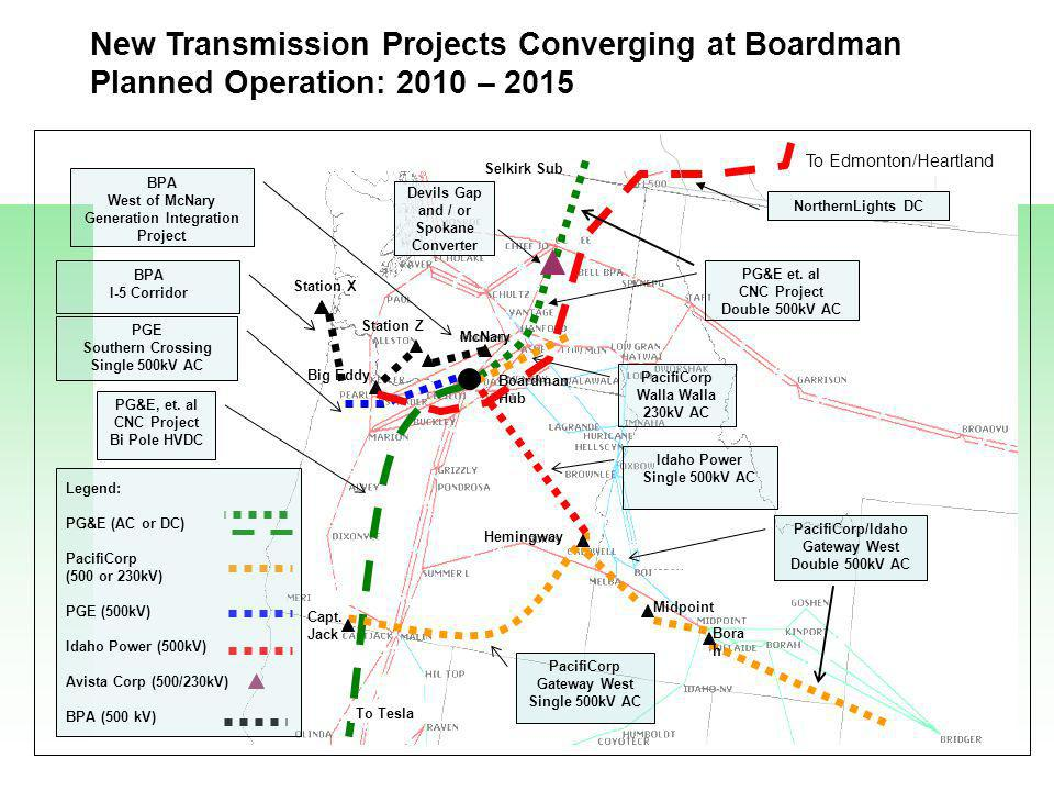 New Transmission Projects Converging at Boardman Planned Operation: 2010 – 2015 Selkirk Sub Devils Gap and / or Spokane Converter Boardman Hub Idaho Power Single 500kV AC PacifiCorp Gateway West Single 500kV AC PG&E, et.