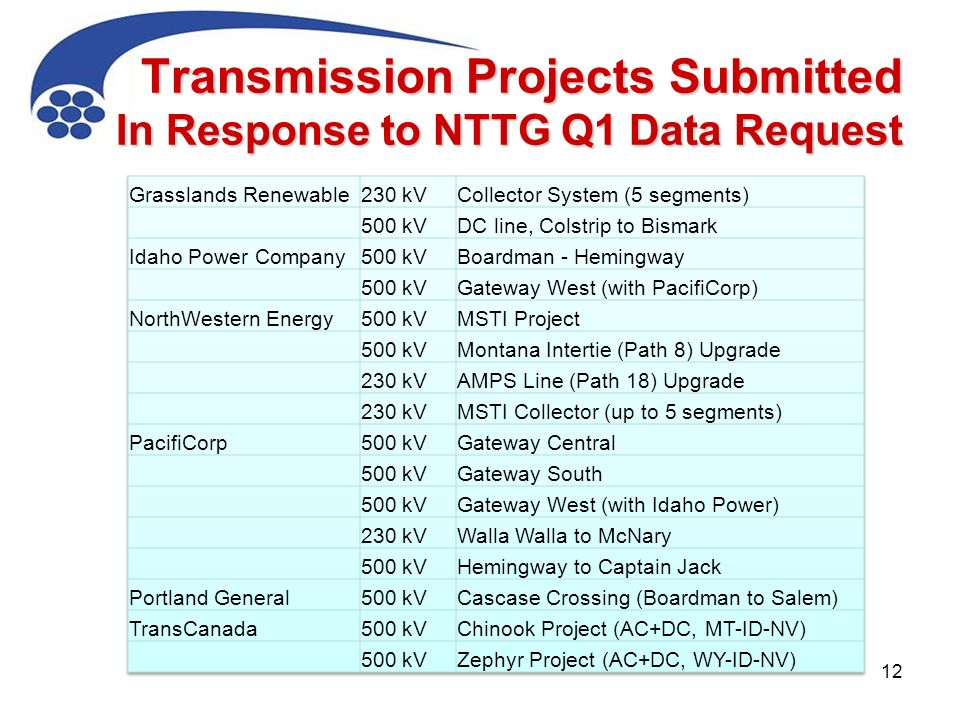 Transmission Projects Submitted In Response to NTTG Q1 Data Request 12