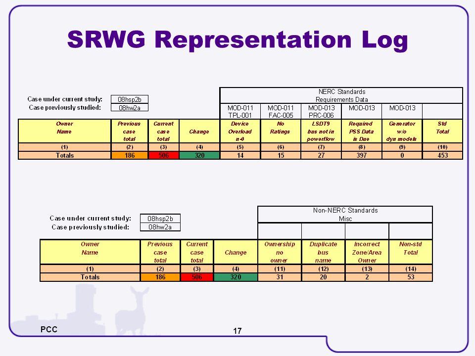 PCC 17 SRWG Representation Log