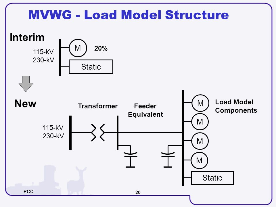 PCC 20 MVWG - Load Model Structure Load Model Components Interim Static M 115-kV 230-kV 20% Static M TransformerFeeder Equivalent M M New 115-kV 230-k