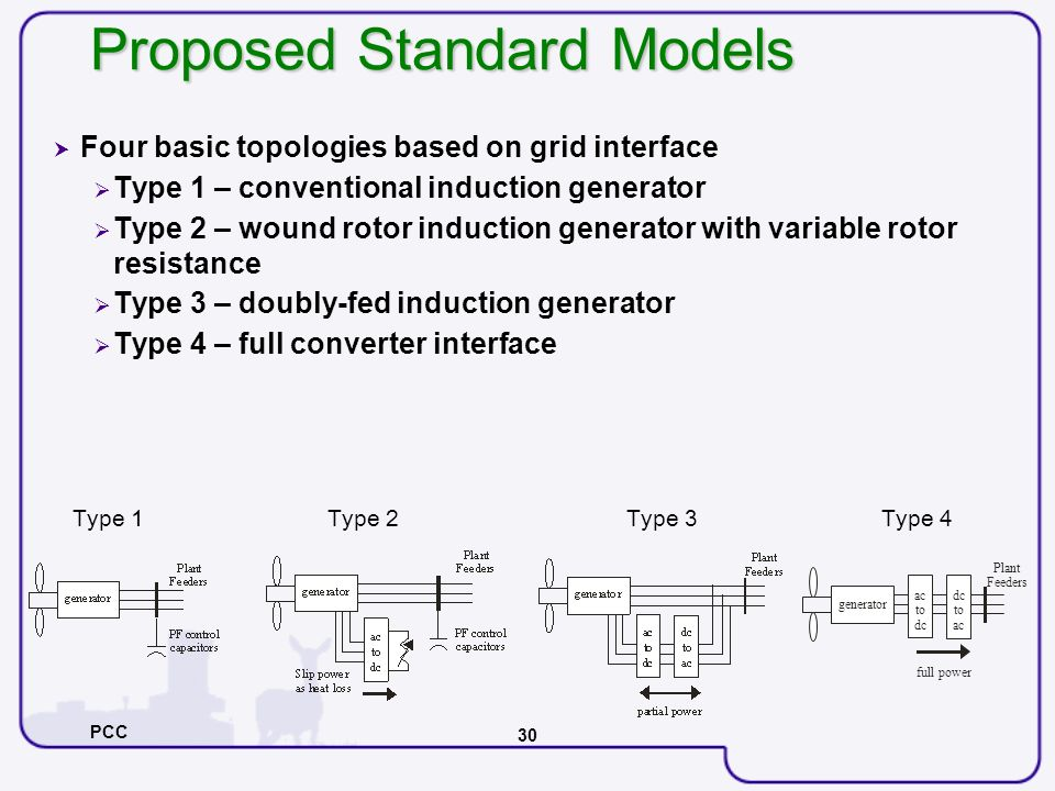 PCC 30 Proposed Standard Models Four basic topologies based on grid interface Type 1 – conventional induction generator Type 2 – wound rotor induction