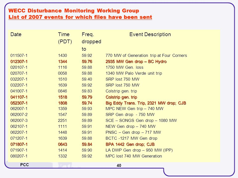 PCC 40 WECC Disturbance Monitoring Working Group List of 2007 events for which files have been sent Date Time Freq. Event Description (PDT)dropped to
