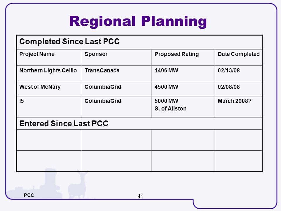 PCC 41 Regional Planning Completed Since Last PCC Project NameSponsorProposed RatingDate Completed Northern Lights CeliloTransCanada1496 MW02/13/08 We