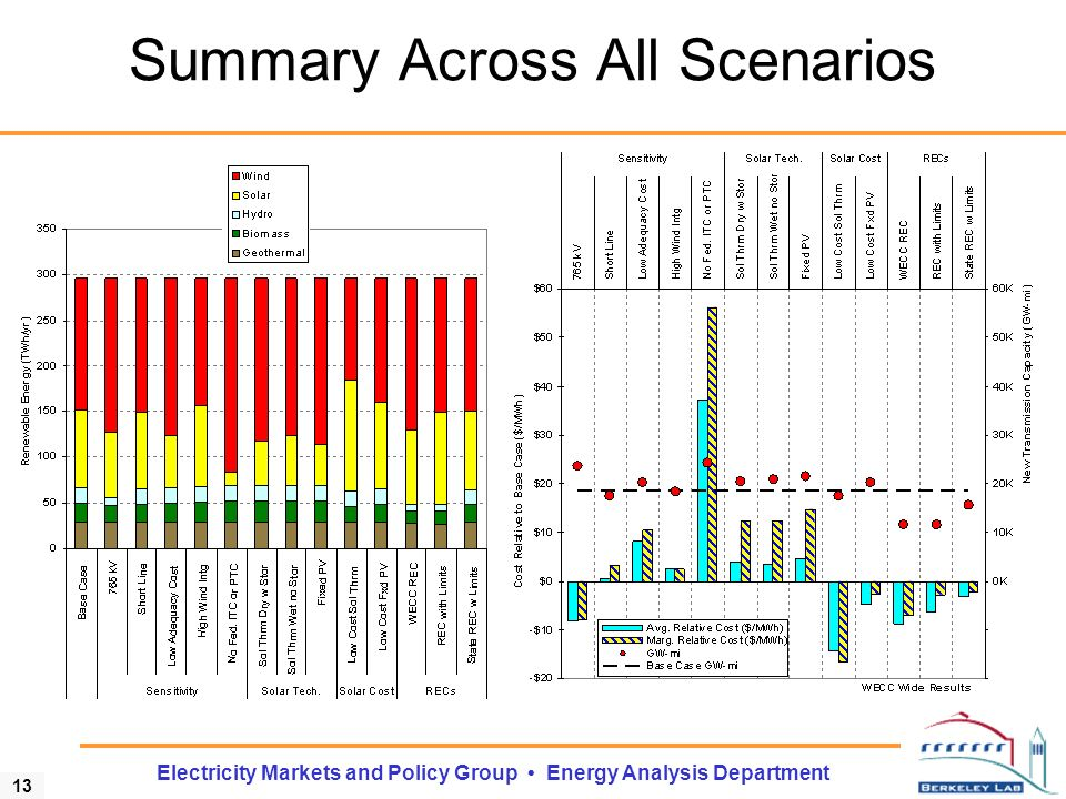 13 Electricity Markets and Policy Group Energy Analysis Department Summary Across All Scenarios