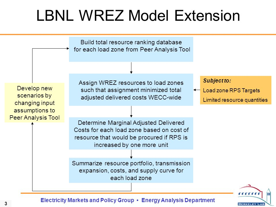 14 Electricity Markets and Policy Group Energy Analysis Department Conclusions Wind is the largest contributor to meeting RPS targets WECC-wide Transmission investment costs are substantial, but only a fraction of the costs required to meet a 33% RPS Long transmission lines (> 400 miles) can be economically justified in particular cases, but most transmission lines will be relatively short (< 250 miles) Transmission expansion can be reduced through Renewable Energy Credits Hydro, biomass, and geothermal contributions to the portfolio do not change significantly with increasing renewable demand or sensitivity cases Key uncertainties can shift the balance between wind and solar in the renewable resource portfolio