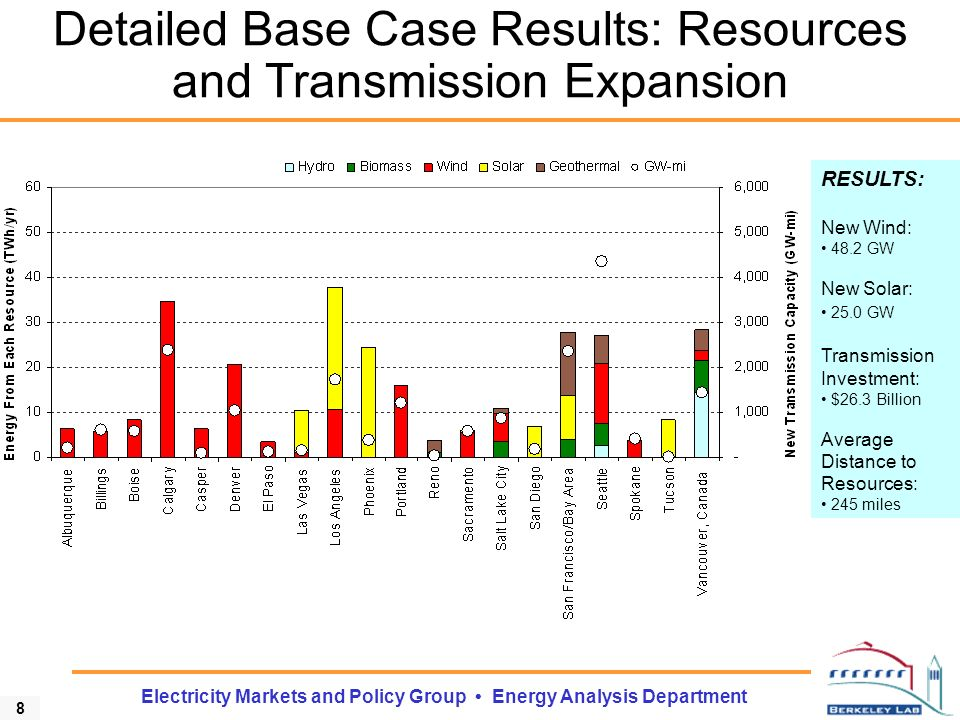 9 Electricity Markets and Policy Group Energy Analysis Department Detailed Base Case Results: Costs Wind is responsible for 63% of the transmission capacity expansion Transmission costs for wind are important, but are only 21% of the total costs of wind, on average Bus-bar costs of wind, 75% of the total costs of wind, are much larger