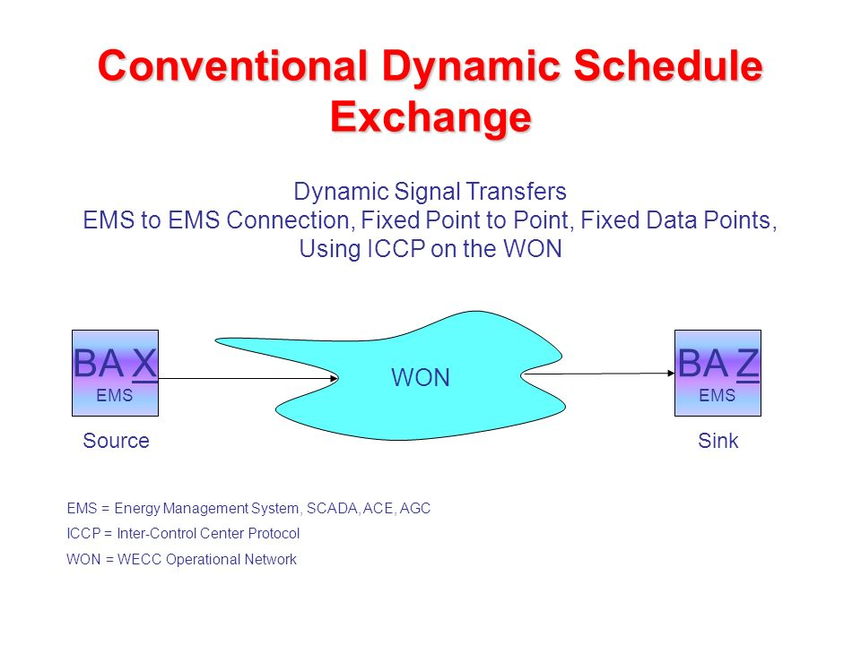 Conventional Dynamic Schedule Exchange BA X EMS BA Z EMS Dynamic Signal Transfers EMS to EMS Connection, Fixed Point to Point, Fixed Data Points, Using ICCP on the WON Source Sink EMS = Energy Management System, SCADA, ACE, AGC ICCP = Inter-Control Center Protocol WON = WECC Operational Network WON