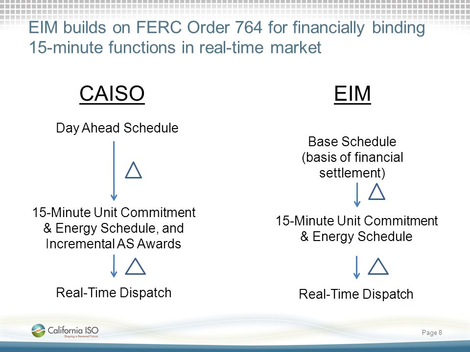 EIM builds on FERC Order 764 for financially binding 15-minute functions in real-time market Page 8 CAISOEIM Day Ahead Schedule 15-Minute Unit Commitm