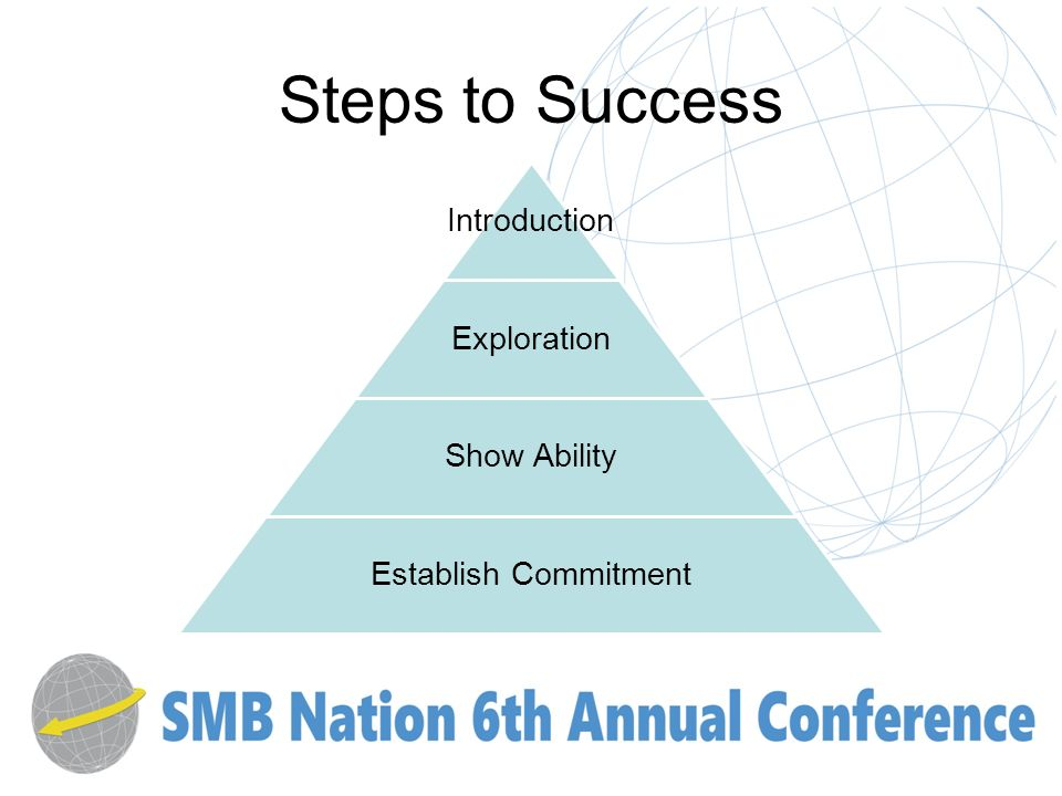 Steps to Success Introduction Exploration Show Ability Establish Commitment