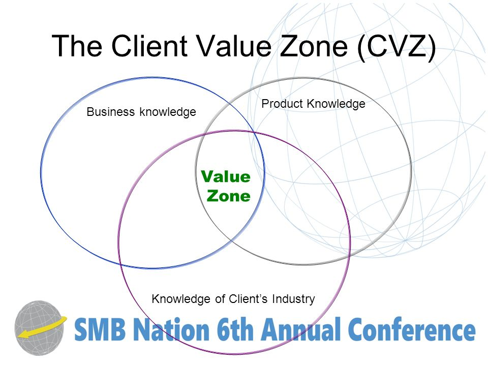 The Client Value Zone (CVZ) Value Zone Business knowledge Product Knowledge Knowledge of Clients Industry