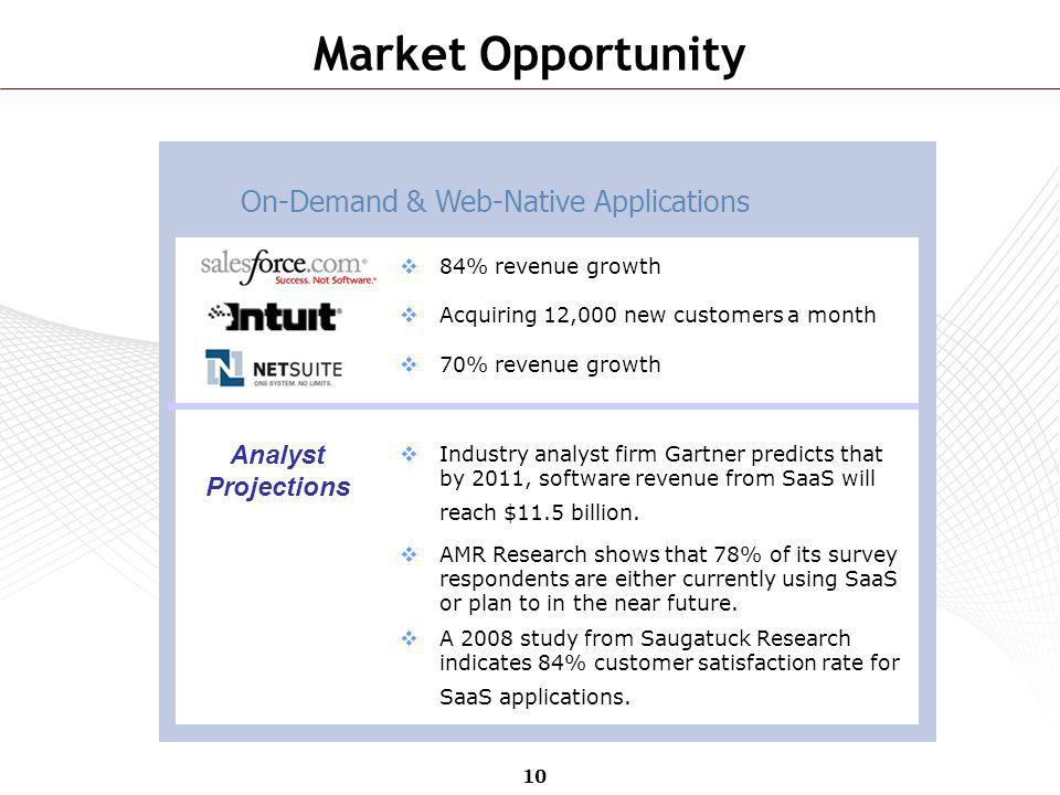 10 Market Opportunity 84% revenue growth Acquiring 12,000 new customers a month 70% revenue growth Industry analyst firm Gartner predicts that by 2011
