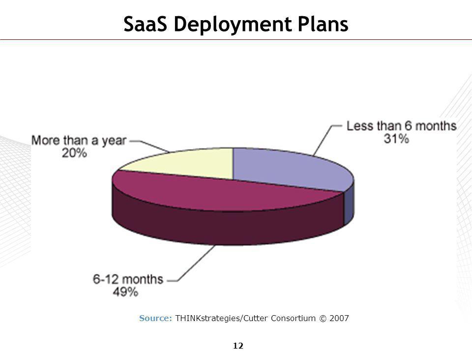 12 SaaS Deployment Plans Source: THINKstrategies/Cutter Consortium © 2007
