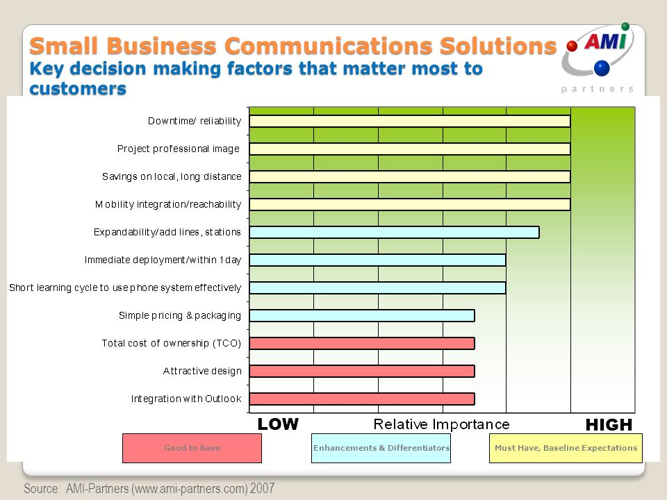 Small Business Communications Solutions Key decision making factors that matter most to customers Source: AMI-Partners (www.ami-partners.com) 2007 Mus