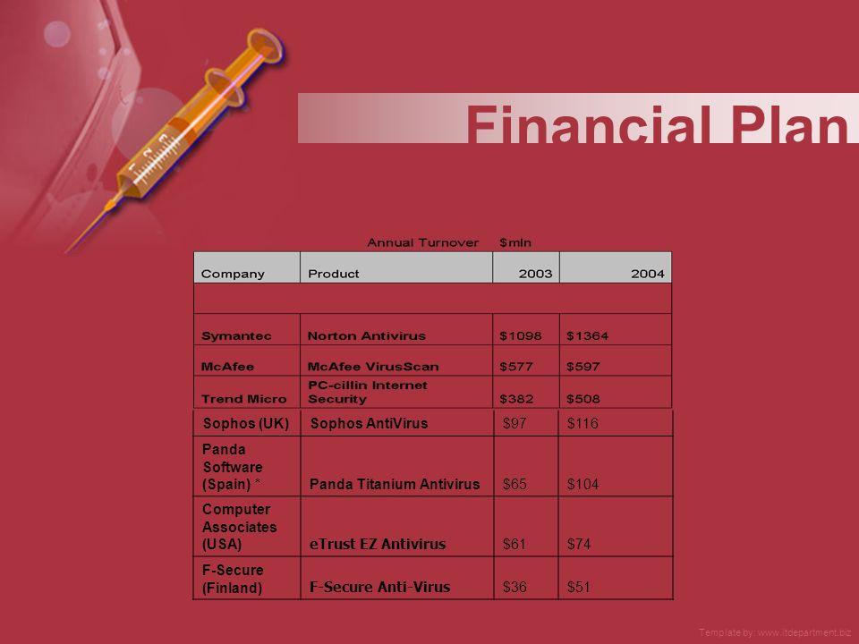 Financial Plan Sophos (UK)Sophos AntiVirus$97$116 Panda Software (Spain) *Panda Titanium Antivirus$65$104 Computer Associates (USA) eTrust EZ Antiviru