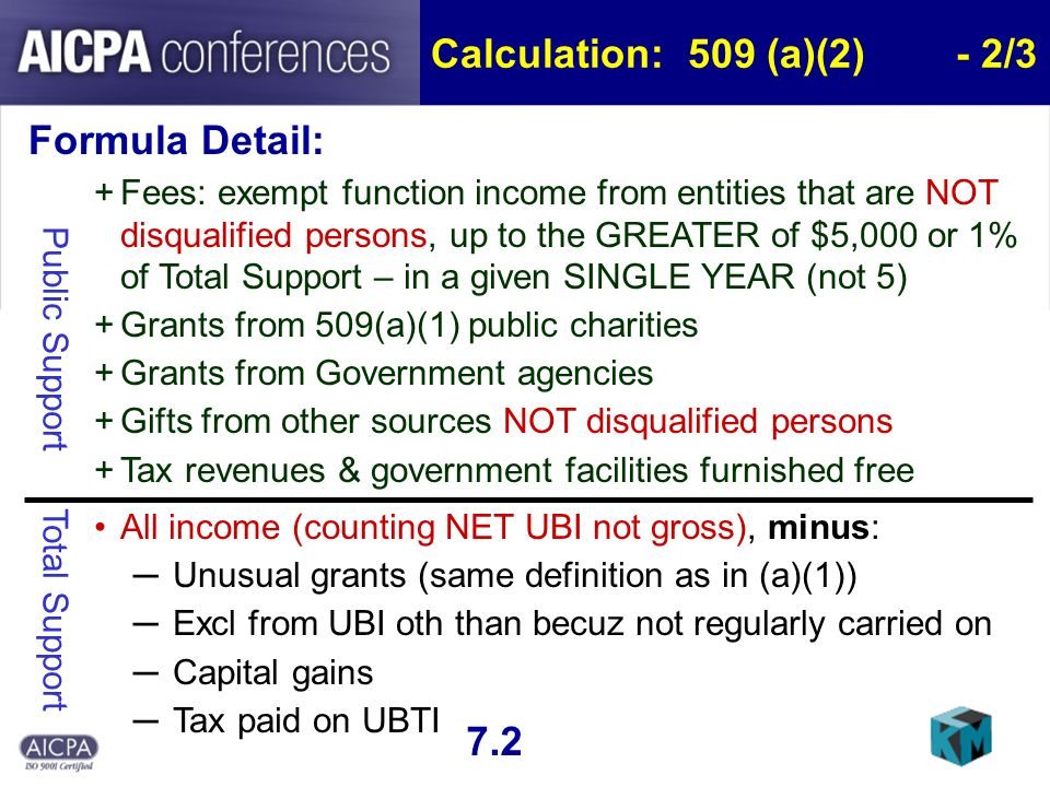 Calculation: 509 (a)(2)- 2/3 Formula Detail: +Fees: exempt function income from entities that are NOT disqualified persons, up to the GREATER of $5,000 or 1% of Total Support – in a given SINGLE YEAR (not 5) +Grants from 509(a)(1) public charities +Grants from Government agencies +Gifts from other sources NOT disqualified persons +Tax revenues & government facilities furnished free All income (counting NET UBI not gross), minus: Unusual grants (same definition as in (a)(1)) Excl from UBI oth than becuz not regularly carried on Capital gains Tax paid on UBTI 7.2 Public Support Total Support