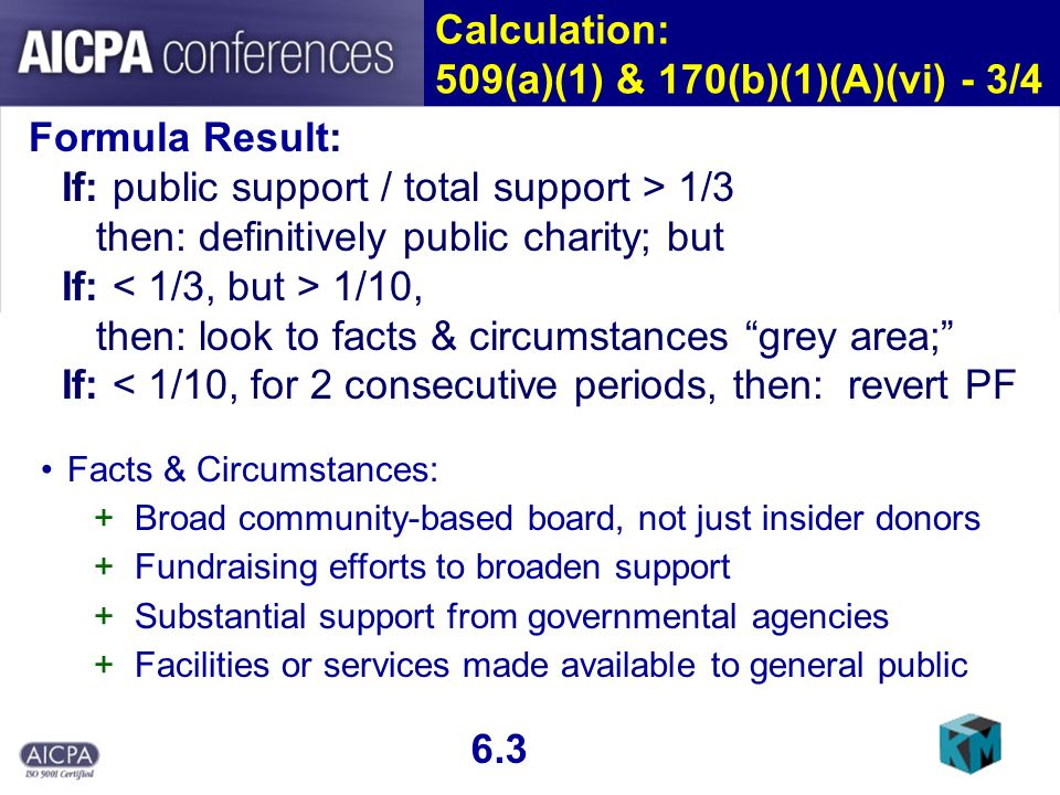 Calculation: 509(a)(1) & 170(b)(1)(A)(vi) - 3/4 Formula Result: If: public support / total support > 1/3 then: definitively public charity; but If: 1/10, then: look to facts & circumstances grey area; If: < 1/10, for 2 consecutive periods, then: revert PF 6.3 Facts & Circumstances: +Broad community-based board, not just insider donors +Fundraising efforts to broaden support +Substantial support from governmental agencies +Facilities or services made available to general public