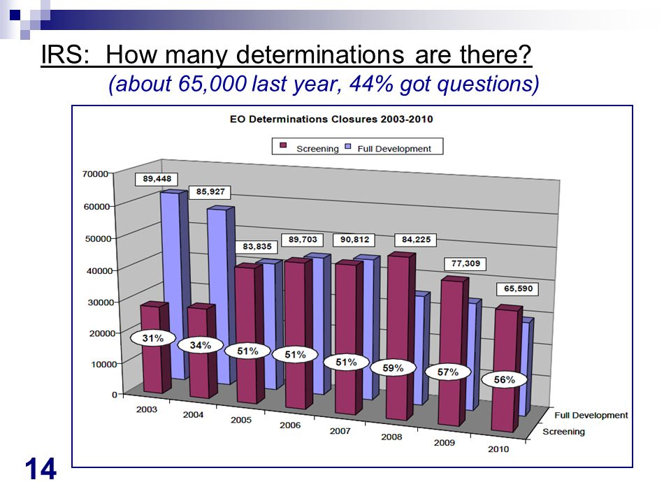 14 IRS: How many determinations are there? (about 65,000 last year, 44% got questions)