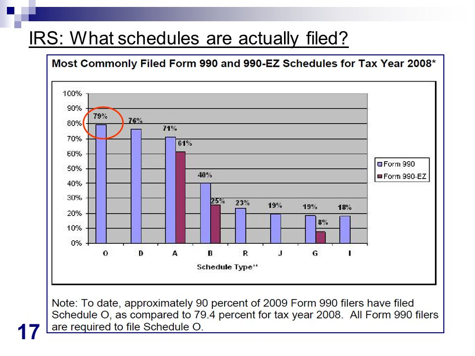 17 IRS: What schedules are actually filed?