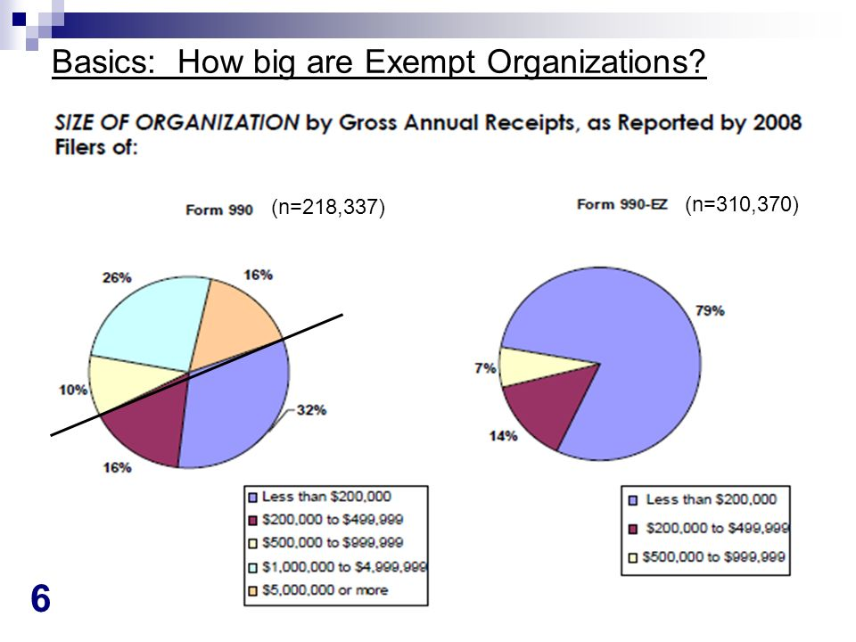 37 Schedules Changes 1 Schedule A: Public Charity Status new instructions to account for pledges (2009) and subtract any uncollectible pledges from the year in which the pledge support was counted (2010) clarification that changing 509(a) type on Schedule A does not update Master List; filer may submit request for determination Schedule B: Contributors 2009: clarify that Anonymous not allowed 2010: instruction added that may not substitute list for Schedule B; add form pages as needed (they say so they dont publicly disclose it by not recognizing it when a copy is requested) Schedule C: Political Campaigns & Lobbying no substantive changes; 2010 reminder that 501(h) electing charities MUST fill out Part II-A