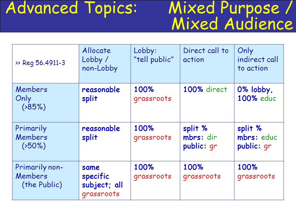 Advanced Topics: Mixed Purpose / Mixed Audience >> Reg Allocate Lobby / non-Lobby Lobby: tell public Direct call to action Only indirect call to action Members Only (>85%) reasonable split 100% grassroots 100% direct0% lobby, 100% educ Primarily Members (>50%) reasonable split 100% grassroots split % mbrs: dir public: gr split % mbrs: educ public: gr Primarily non- Members (the Public) same specific subject; all grassroots 100% grassroots
