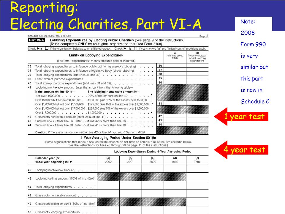 Reporting: Electing Charities, Part VI-A 4 year test 1 year test a) Note: b) 2008 c) Form 990 d) is very e) similar but f) this part g) is now in h) Schedule C