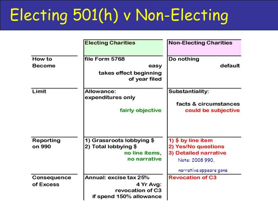 Electing 501(h) v Non-Electing a) Note: , b) narrative appears gone