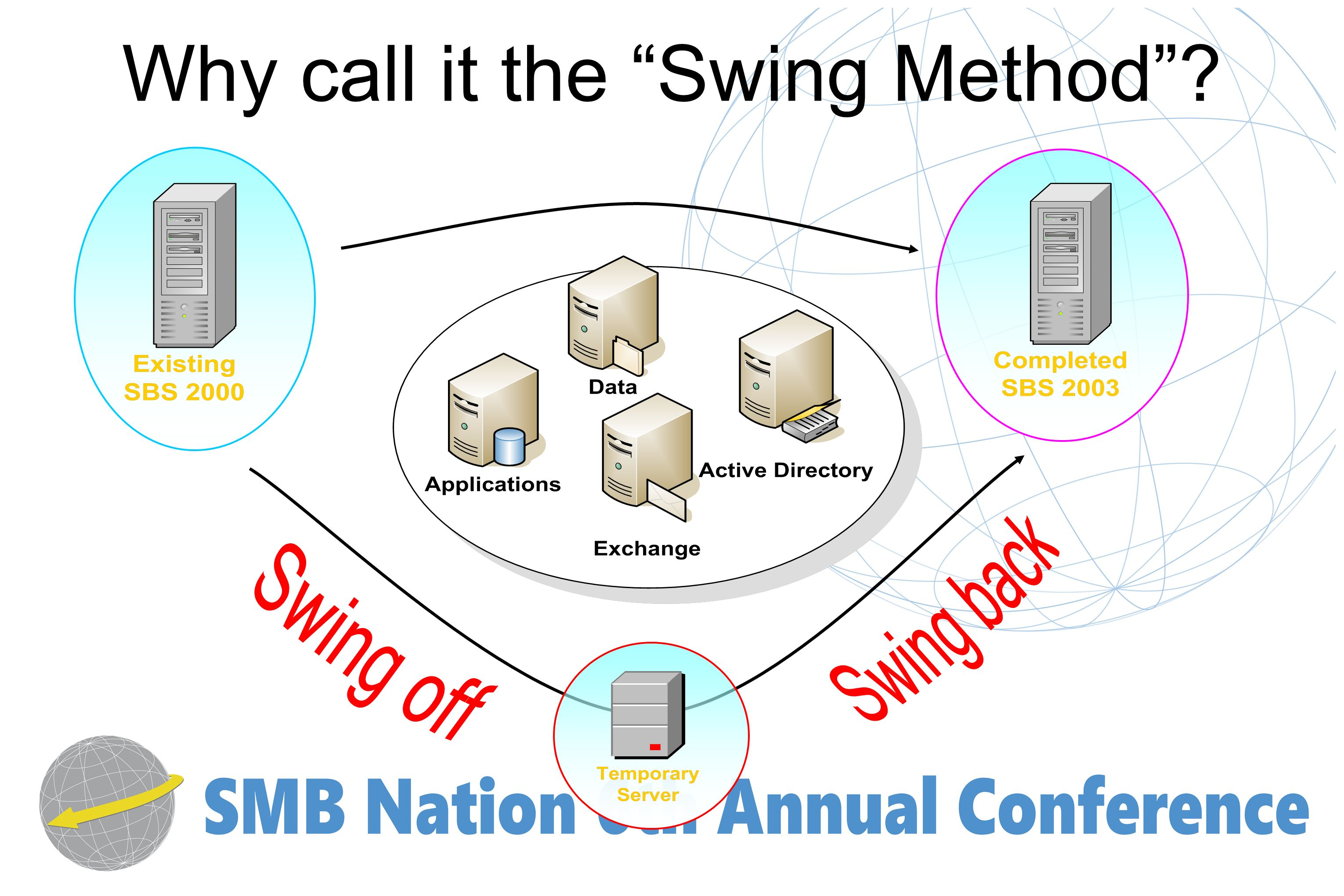Why call it the Swing Method?